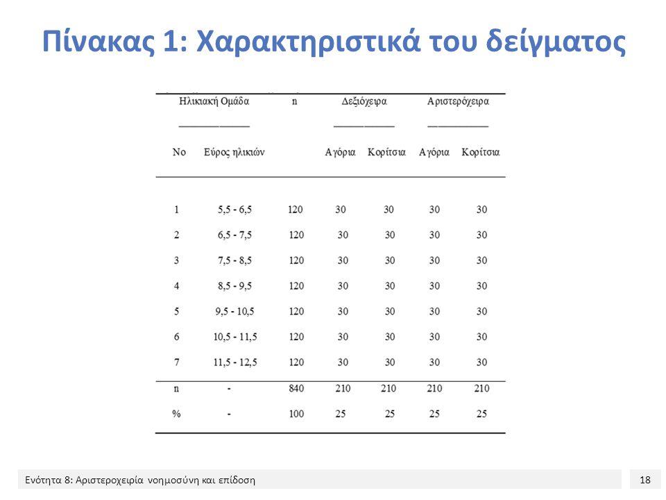 Πίνακας 1: Χαρακτηριστικά του δείγματος