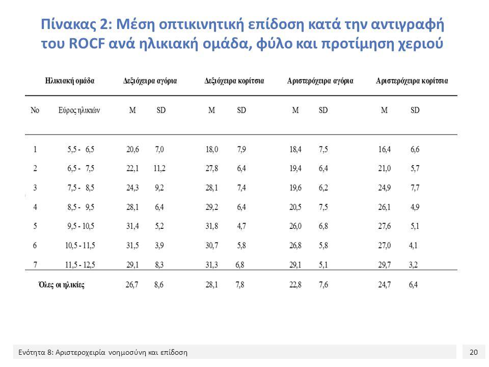 Πίνακας 2: Μέση οπτικινητική επίδοση κατά την αντιγραφή του ROCF ανά ηλικιακή ομάδα, φύλο και προτίμηση χεριού