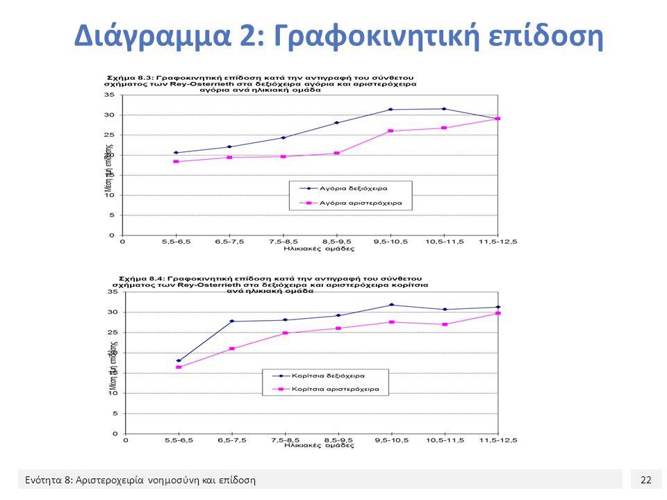 Διάγραμμα 2: Γραφοκινητική επίδοση