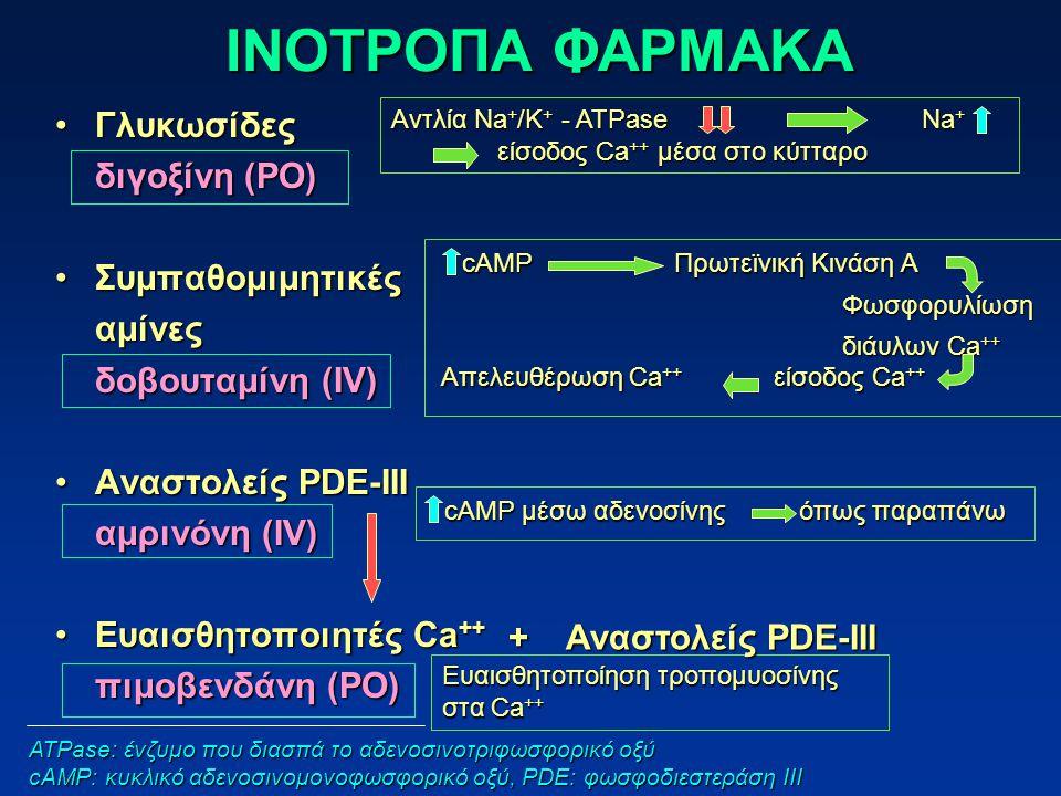 ΙΝΟΤΡΟΠΑ ΦΑΡΜΑΚΑ Γλυκωσίδες διγοξίνη (PO) Συμπαθομιμητικές αμίνες