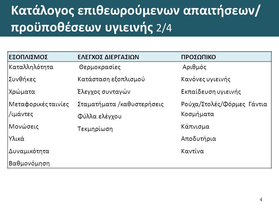 Κατάλογος επιθεωρούμενων απαιτήσεων/ προϋποθέσεων υγιεινής 3/4