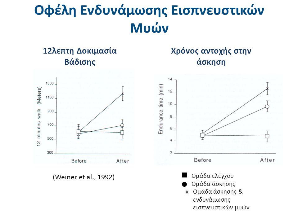 Οφέλη ενδυνάμωσης εισπνευστικών μυών στην Ποιότητα Ζωής