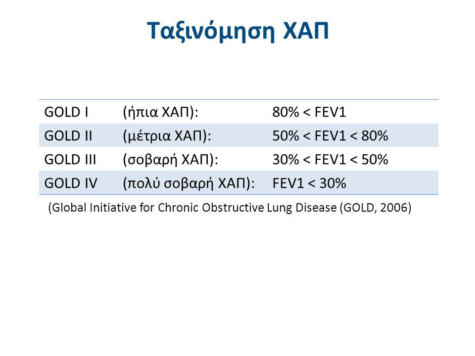 Στόχοι Θεραπείας στη ΧΑΠ (GOLD, 2006)