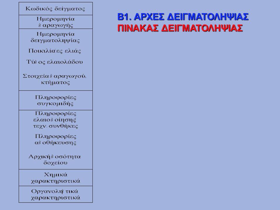 Β1. ΑΡΧΕΣ ΔΕΙΓΜΑΤΟΛΗΨΙΑΣ
