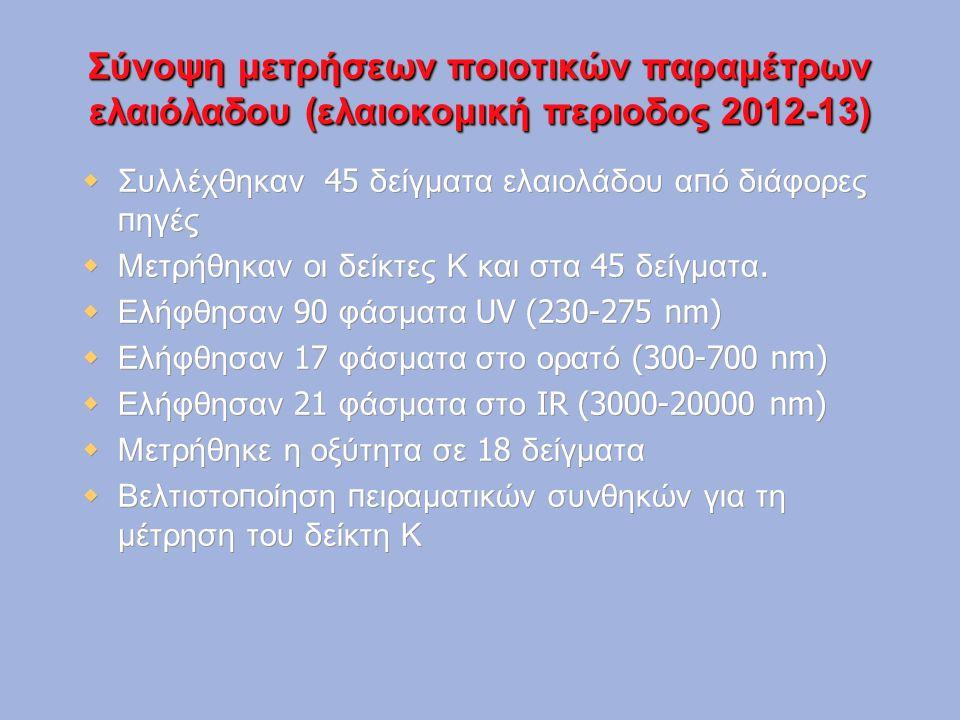 Σύνοψη μετρήσεων ποιοτικών παραμέτρων ελαιόλαδου (ελαιοκομική περιοδος 2012-13)