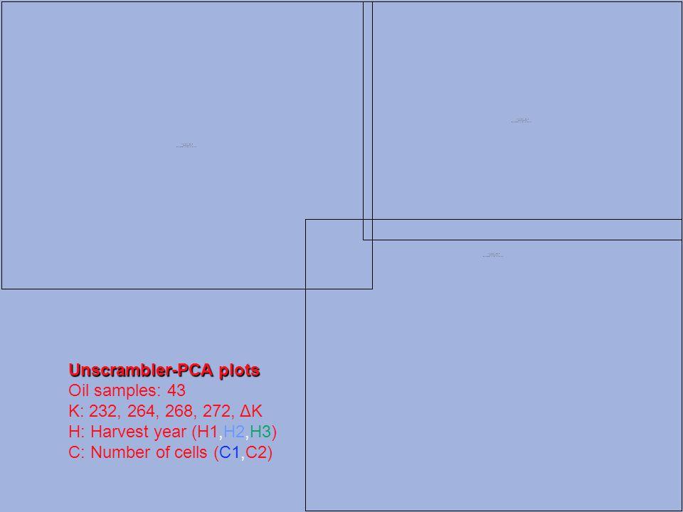 Unscrambler-PCA plots