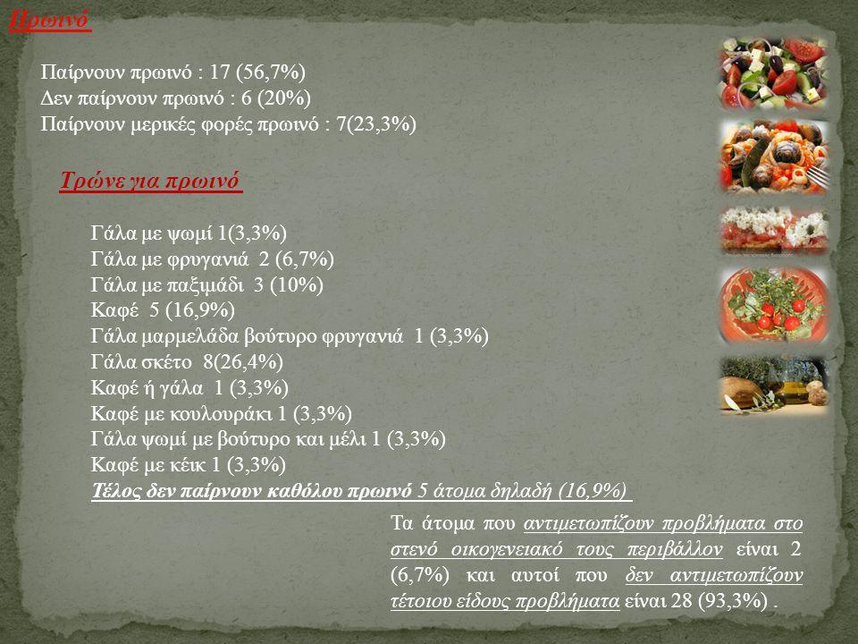 Πρωινό Τρώνε για πρωινό Παίρνουν πρωινό : 17 (56,7%)