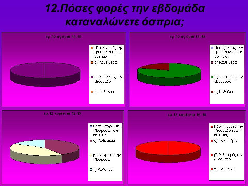 12.Πόσες φορές την εβδομάδα καταναλώνετε όσπρια;