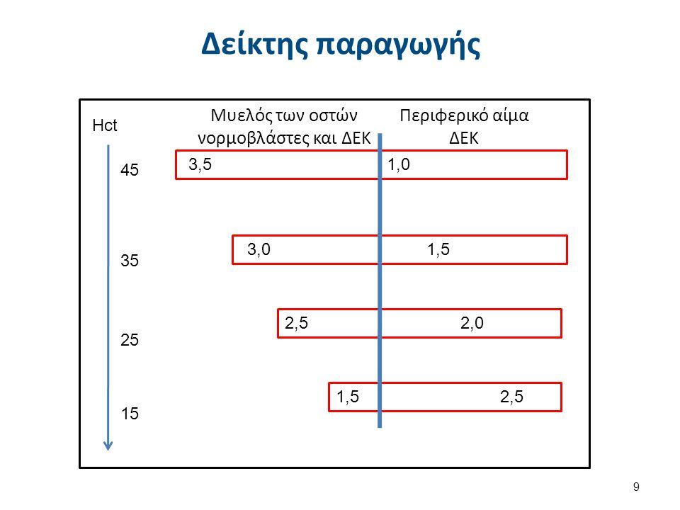 Διάρκεια ζωής των ΔΕΚ 1/2 Η διάρκεια ζωής των ΔΕΚ στο περιφερικό αίμα αντιστοιχεί με το βαθμό της αναιμίας.