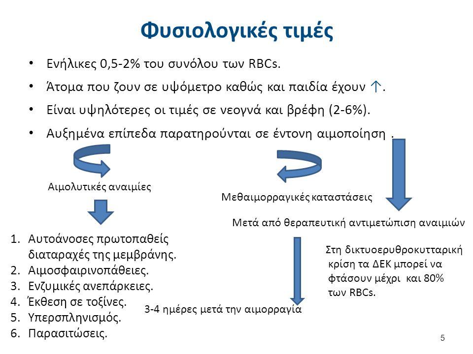 Αξία μέτρησης ΔΕΚ στην αναιμία
