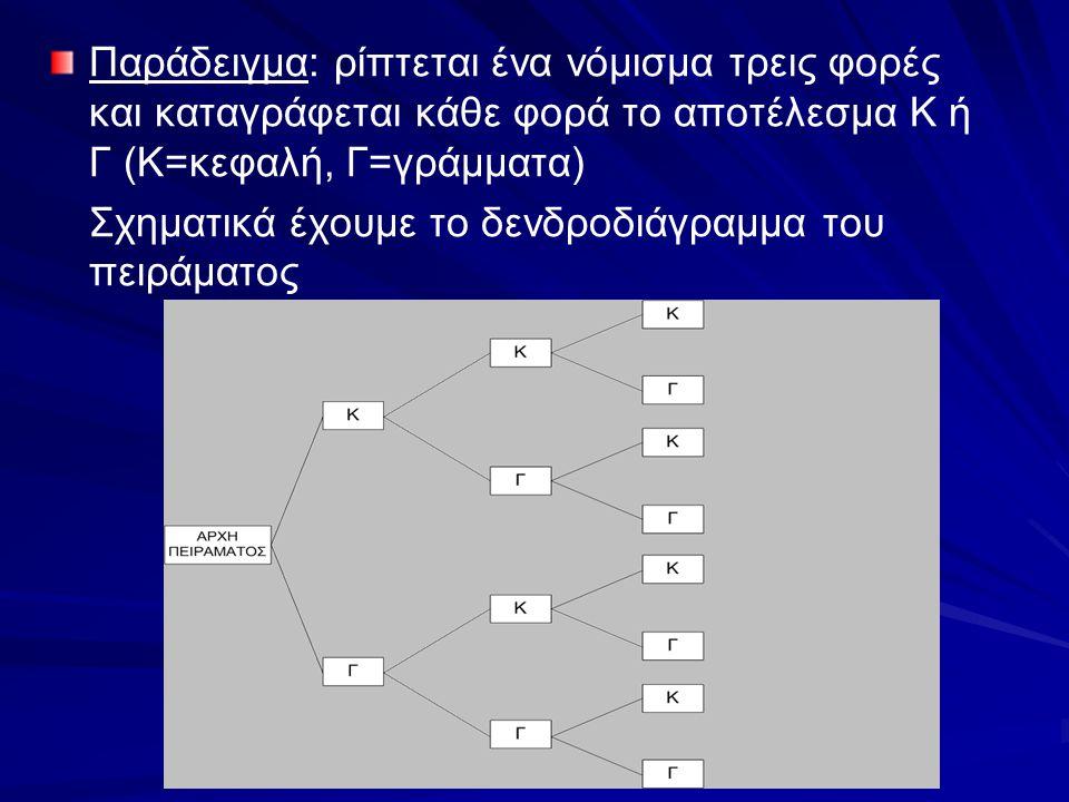 Παράδειγμα: ρίπτεται ένα νόμισμα τρεις φορές και καταγράφεται κάθε φορά το αποτέλεσμα Κ ή Γ (Κ=κεφαλή, Γ=γράμματα)