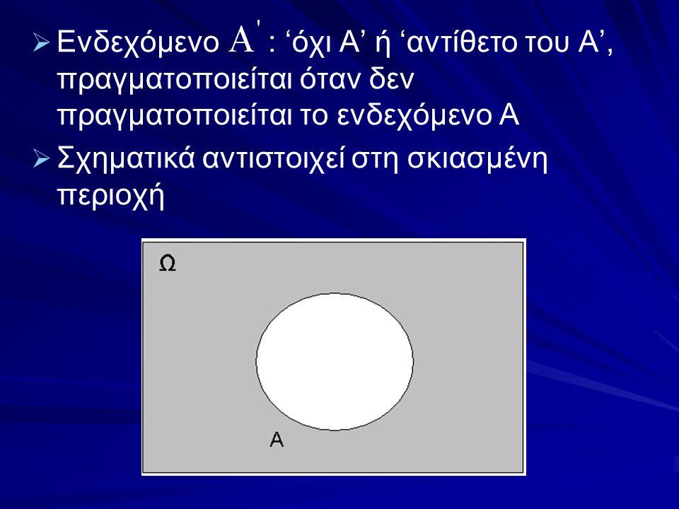Ενδεχόμενο : 'όχι Α' ή 'αντίθετο του Α', πραγματοποιείται όταν δεν πραγματοποιείται το ενδεχόμενο Α