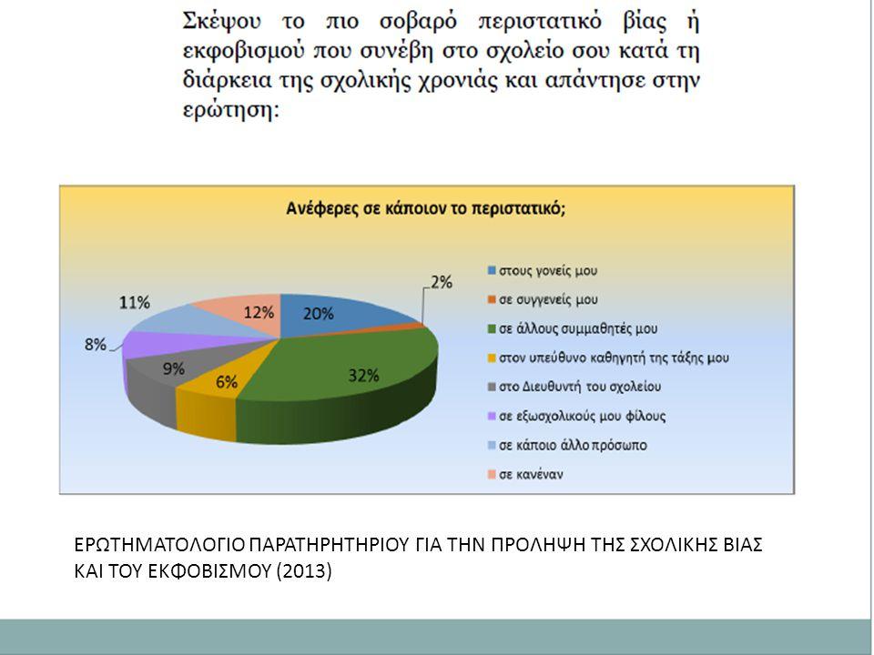 ΕΕΕΡΥΤΗΨΥΤΕΡ ΕΡΩΤΗΜΑΤΟΛΟΓΙΟ ΠΑΡΑΤΗΡΗΤΗΡΙΟΥ ΓΙΑ ΤΗΝ ΠΡΟΛΗΨΗ ΤΗΣ ΣΧΟΛΙΚΗΣ ΒΙΑΣ ΚΑΙ ΤΟΥ ΕΚΦΟΒΙΣΜΟΥ (2013)