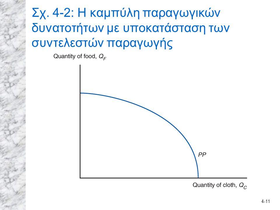 Σχ. 4-2: Η καμπύλη παραγωγικών δυνατοτήτων με υποκατάσταση των συντελεστών παραγωγής