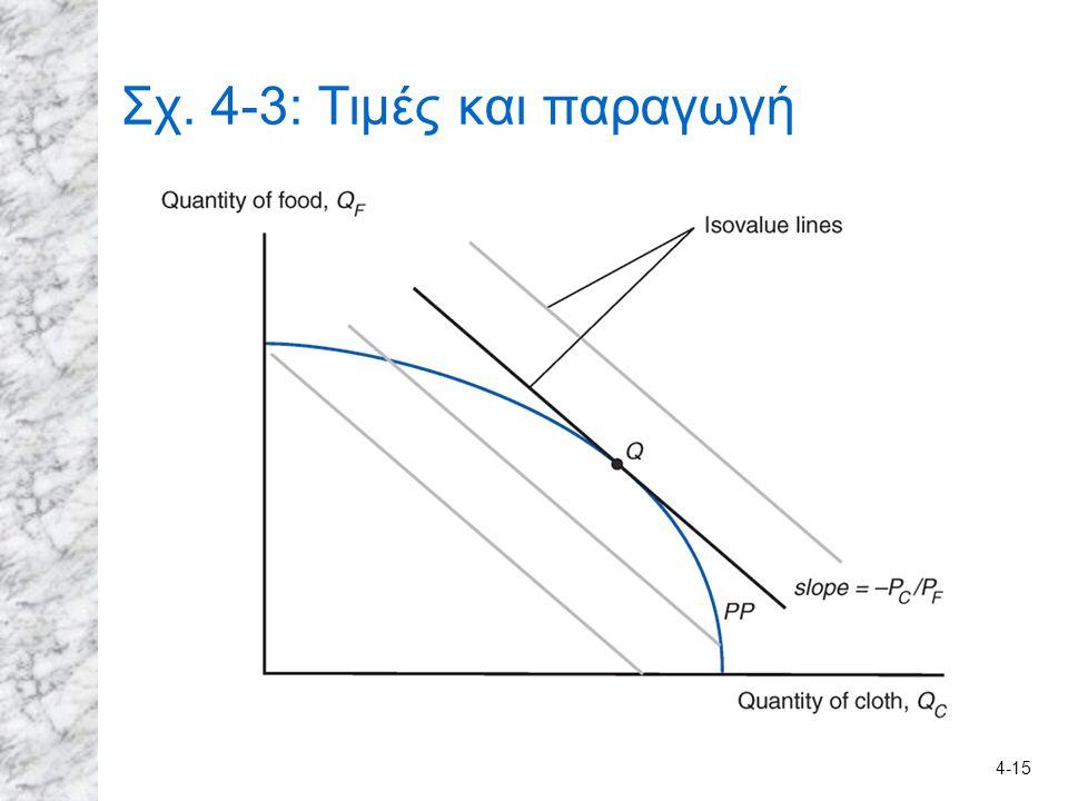 Σχ. 4-3: Τιμές και παραγωγή