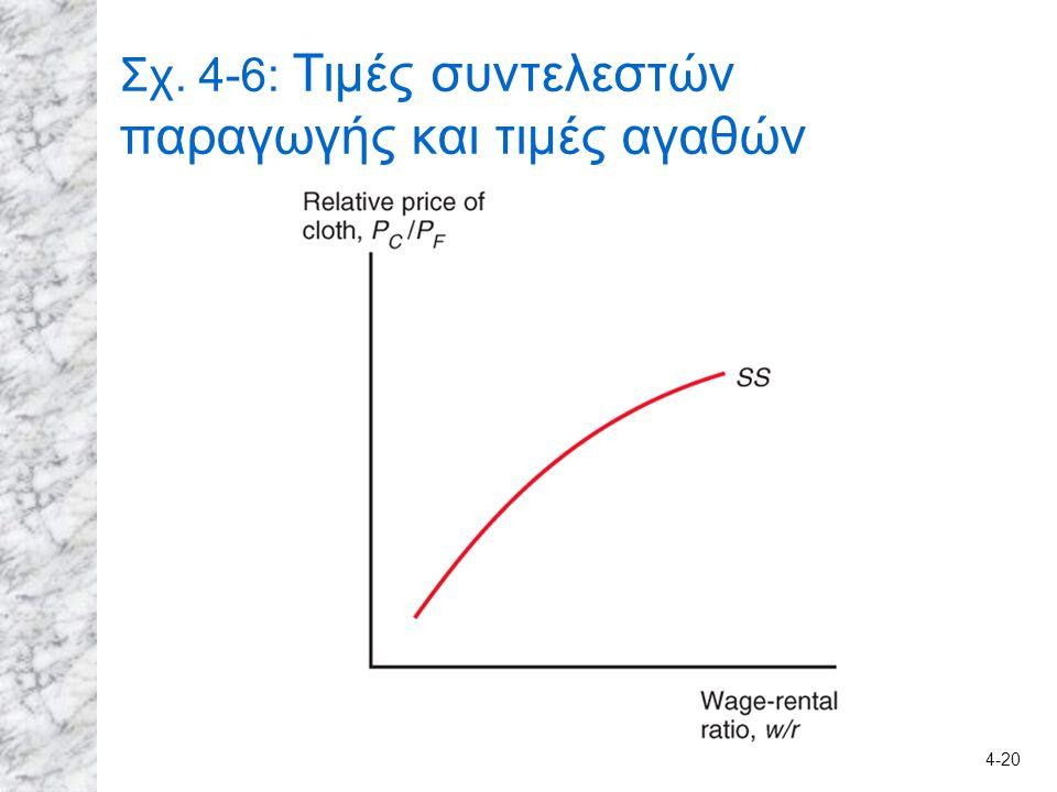 Σχ. 4-6: Τιμές συντελεστών παραγωγής και τιμές αγαθών