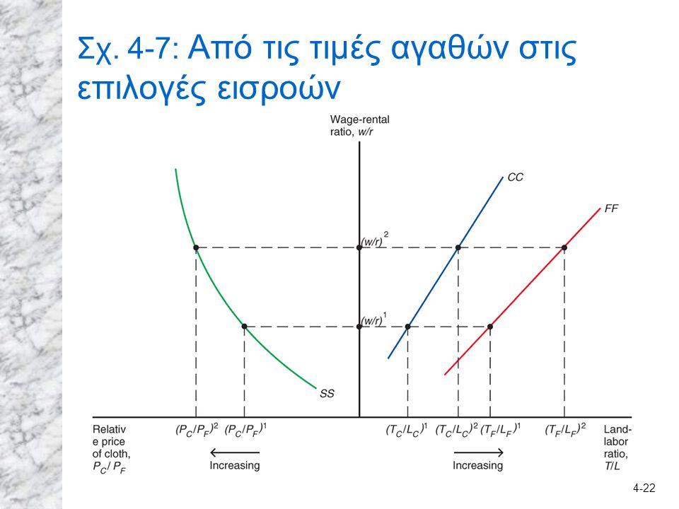 Σχ. 4-7: Από τις τιμές αγαθών στις επιλογές εισροών