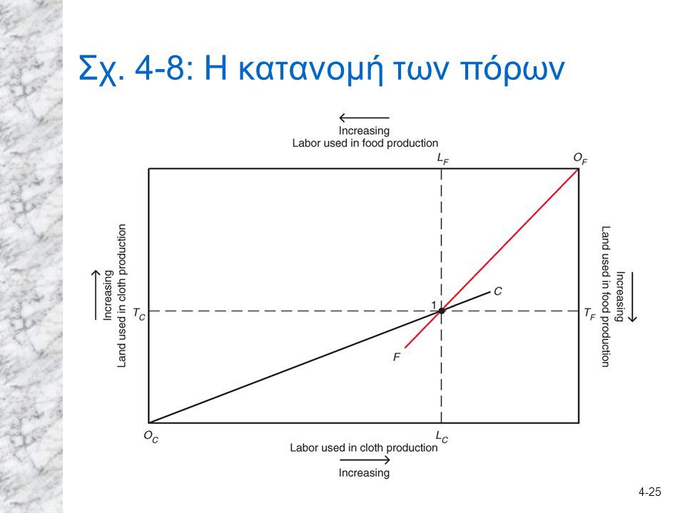 Σχ. 4-8: Η κατανομή των πόρων