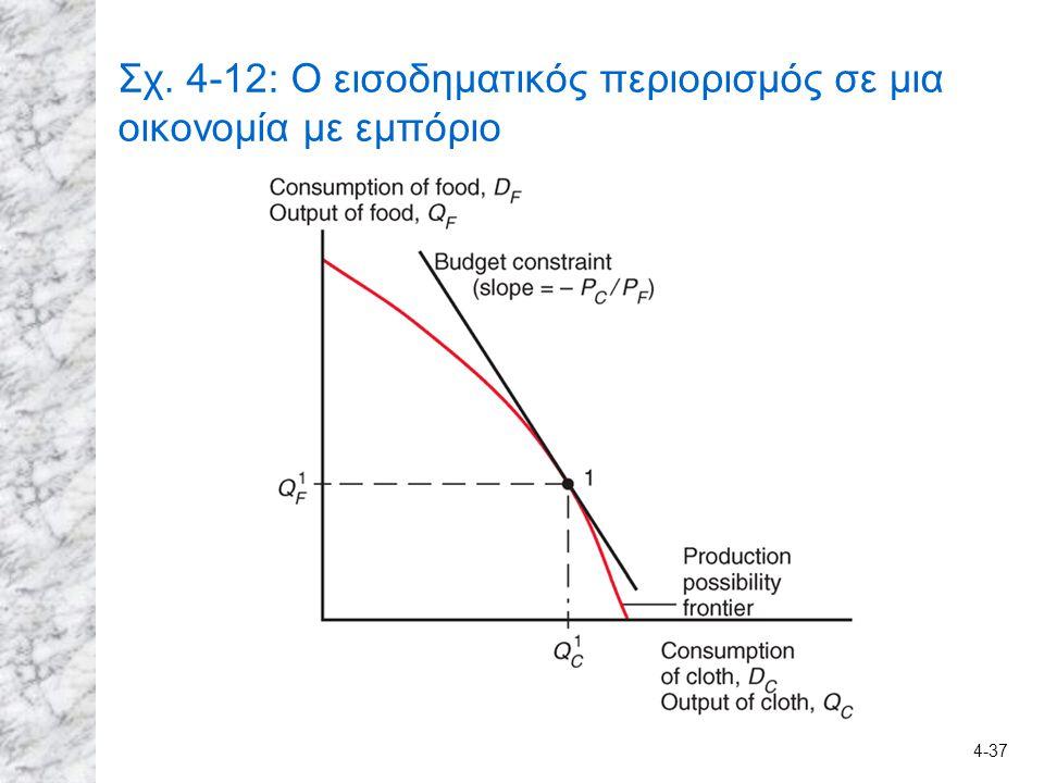 Σχ. 4-12: Ο εισοδηματικός περιορισμός σε μια οικονομία με εμπόριο