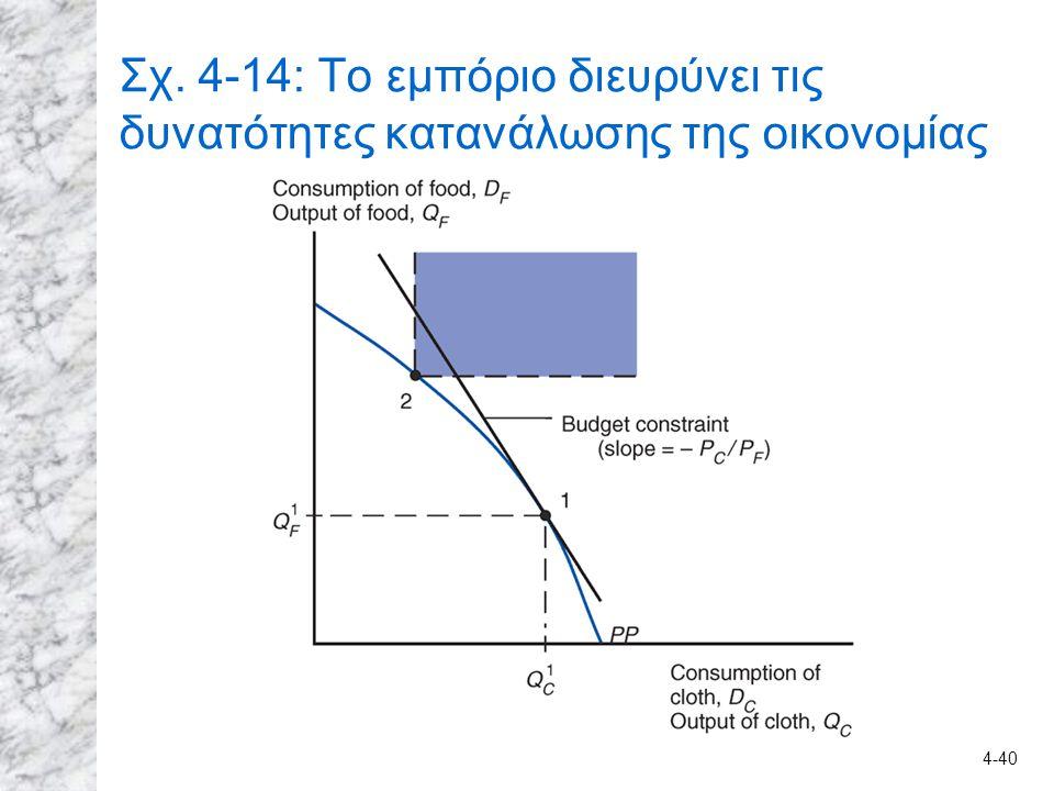Σχ. 4-14: Το εμπόριο διευρύνει τις δυνατότητες κατανάλωσης της οικονομίας