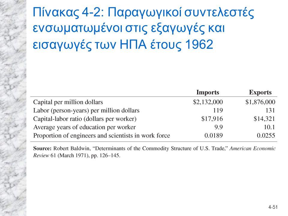 Πίνακας 4-2: Παραγωγικοί συντελεστές ενσωματωμένοι στις εξαγωγές και εισαγωγές των HΠA έτους 1962