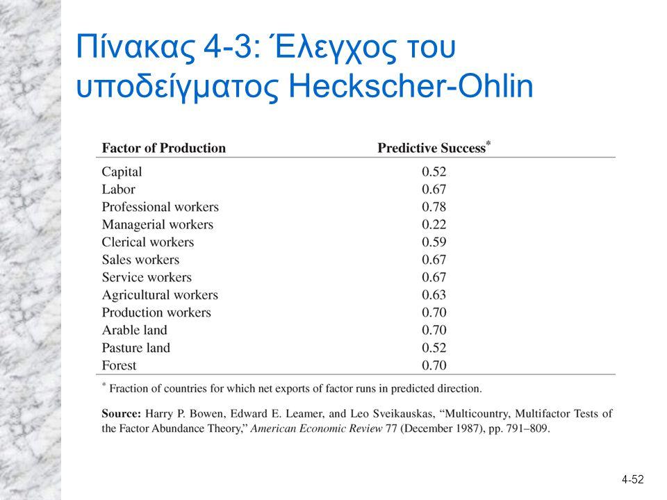 Πίνακας 4-3: Έλεγχος του υποδείγματος Heckscher-Ohlin