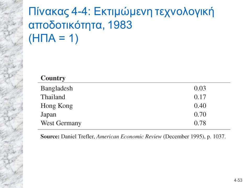 Πίνακας 4-4: Εκτιμώμενη τεχνολογική αποδοτικότητα, 1983 (ΗΠΑ = 1)