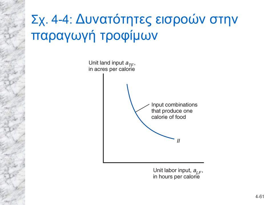 Σχ. 4-4: Δυνατότητες εισροών στην παραγωγή τροφίμων