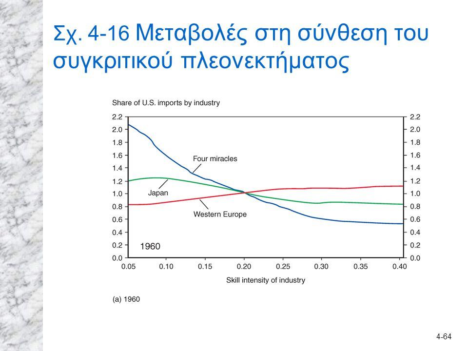 Σχ. 4-16 Μεταβολές στη σύνθεση του συγκριτικού πλεονεκτήματος