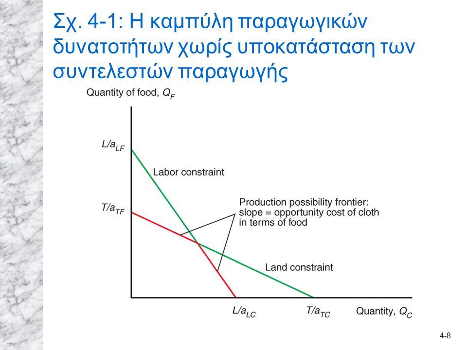 Σχ. 4-1: Η καμπύλη παραγωγικών δυνατοτήτων χωρίς υποκατάσταση των συντελεστών παραγωγής