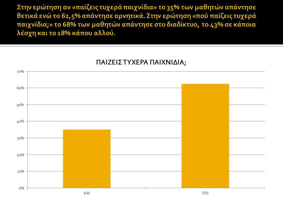 Στην ερώτηση αν «παίζεις τυχερά παιχνίδια» το 35% των μαθητών απάντησε θετικά ενώ το 62,5% απάντησε αρνητικά.
