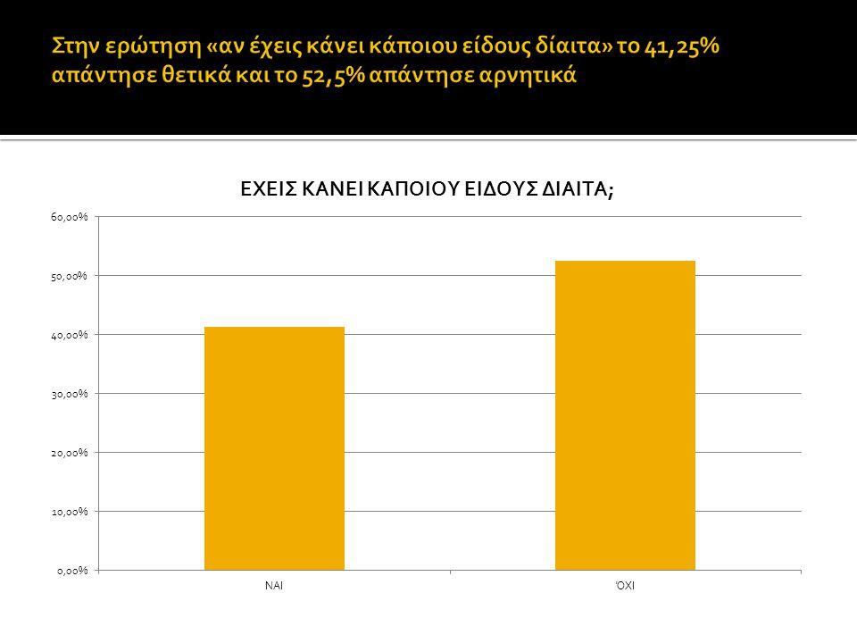 Στην ερώτηση «αν έχεις κάνει κάποιου είδους δίαιτα» το 41,25% απάντησε θετικά και το 52,5% απάντησε αρνητικά