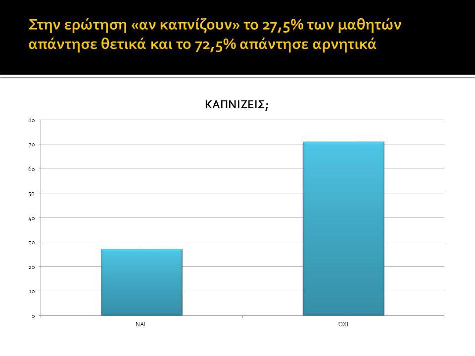 Στην ερώτηση «αν καπνίζουν» το 27,5% των μαθητών απάντησε θετικά και το 72,5% απάντησε αρνητικά