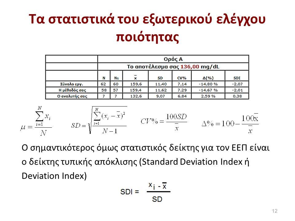 Τα συγκεντρωτικά στατιστικά του σχήματος ΕΣΕΑΠ