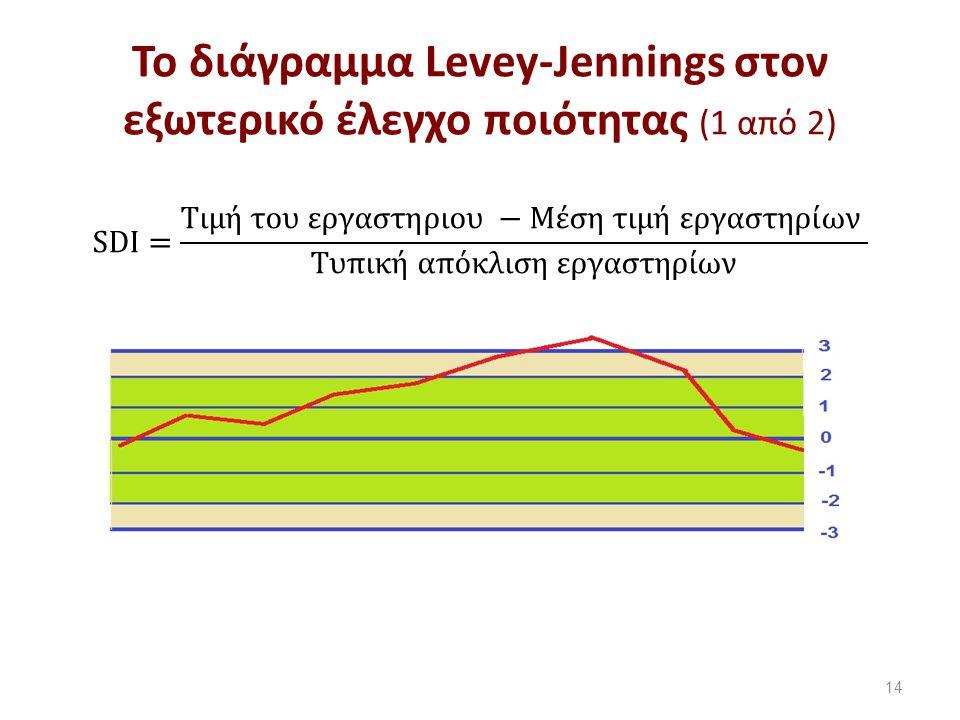 Το διάγραμμα Levey-Jennings στον εξωτερικό έλεγχο ποιότητας (2 από 2)