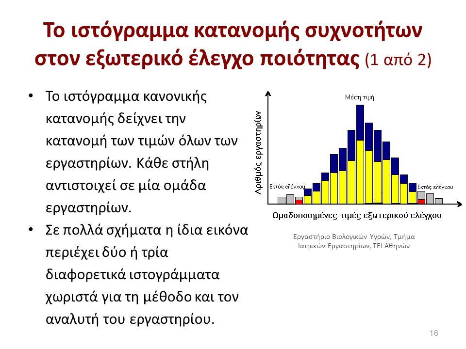 Το ιστόγραμμα κατανομής συχνοτήτων στον εξωτερικό έλεγχο ποιότητας (2 από 2)