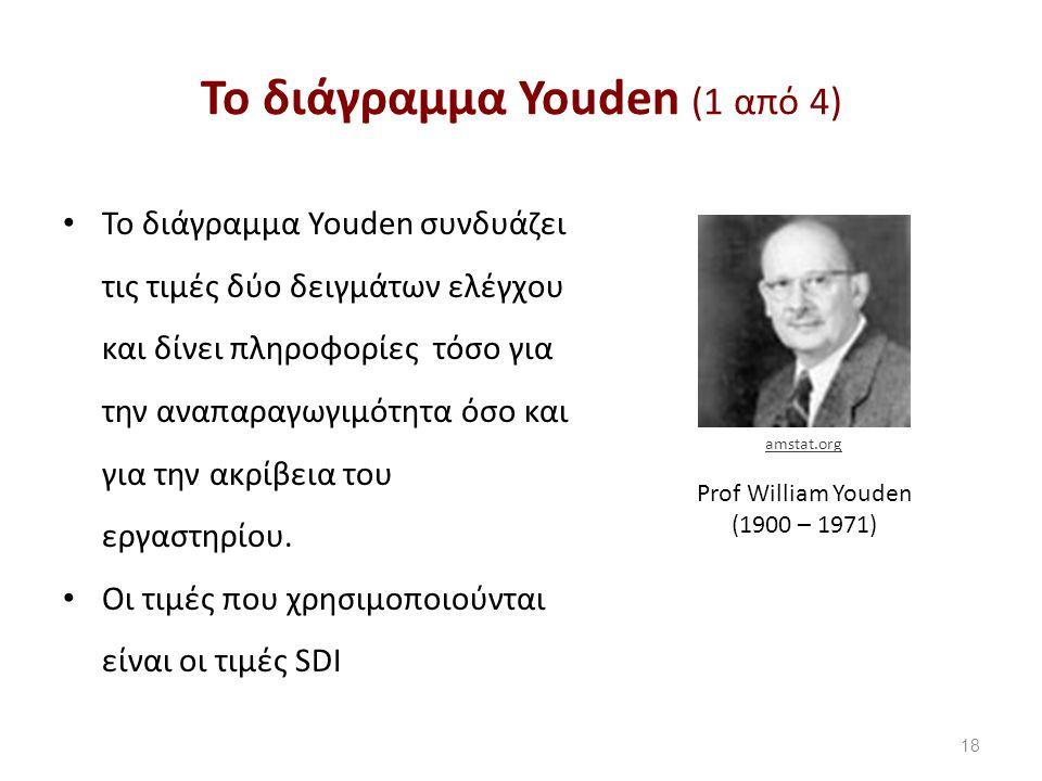 Το διάγραμμα Youden (2 από 4)