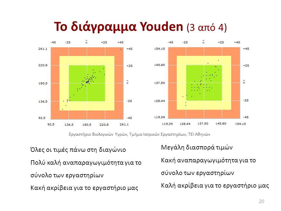 Το διάγραμμα Youden (3 από 4)