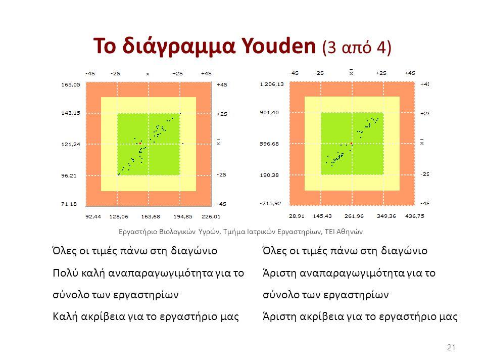 Το διάγραμμα SDI
