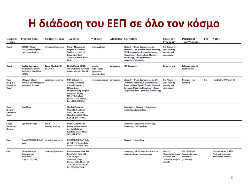 Ελληνικά σχήματα εξωτερικού ελέγχου ποιότητας