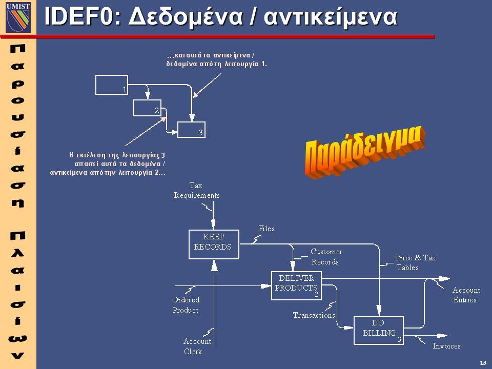 IDEF0: Δεδομένα / αντικείμενα