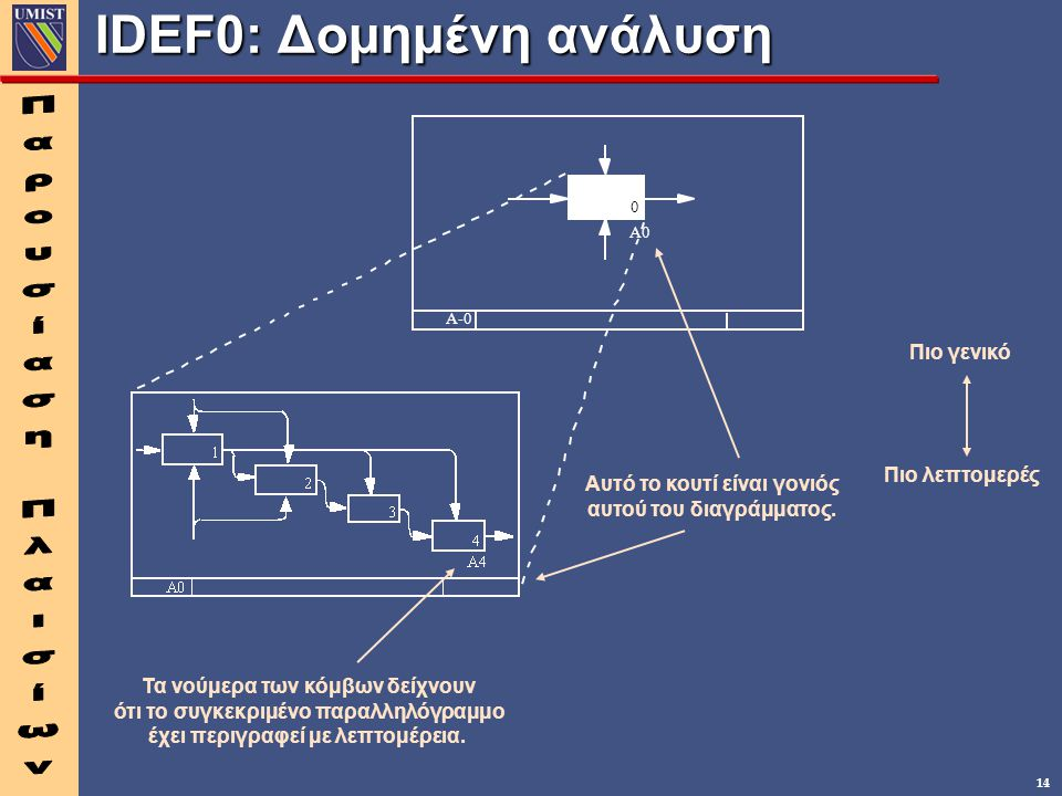 IDEF0: Δομημένη ανάλυση