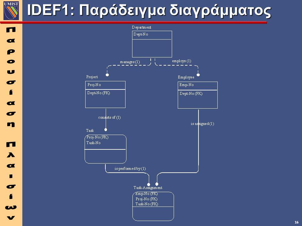 IDEF1: Παράδειγμα διαγράμματος