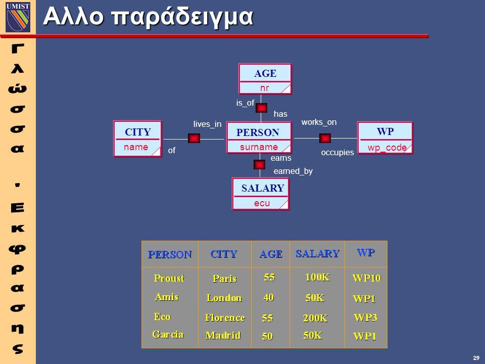 Αλλο παράδειγμα Γλώσσα Εκφρασης AGE CITY PERSON WP SALARY surname