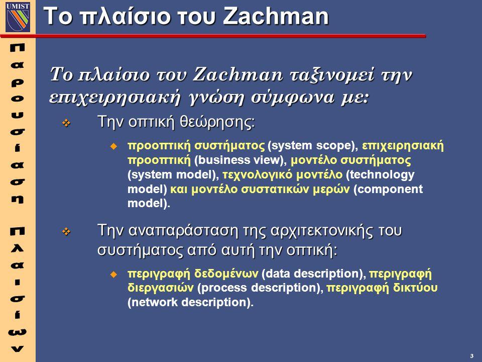 Το πλαίσιο του Zachman Παρουσίαση Πλαισίων