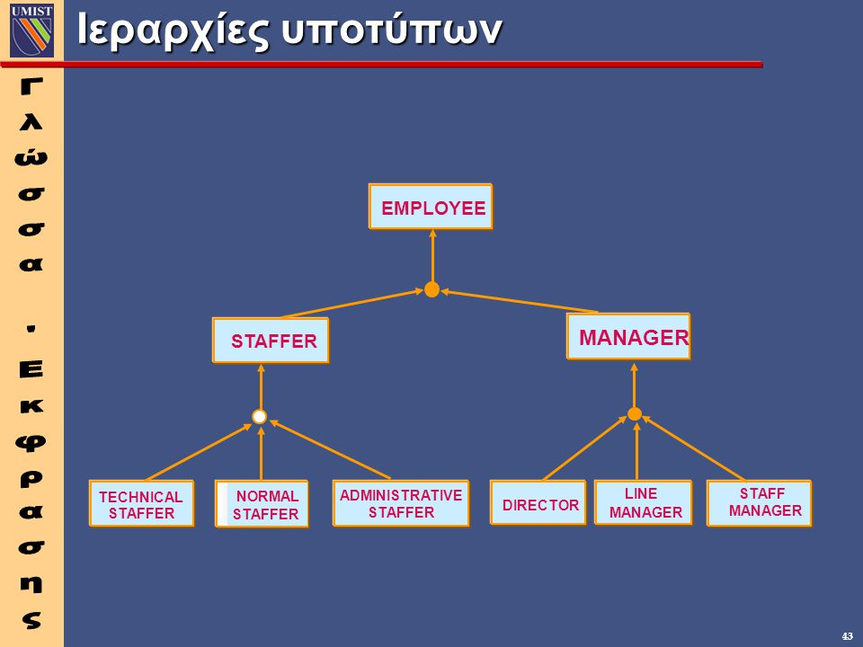Ιεραρχίες υποτύπων Γλώσσα Εκφρασης EMPLOYEE STAFFER LINE MANAGER