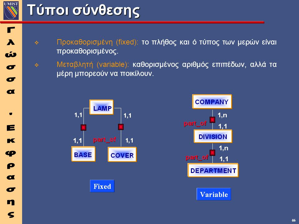 Γλώσσα Εκφρασης Τύποι σύνθεσης