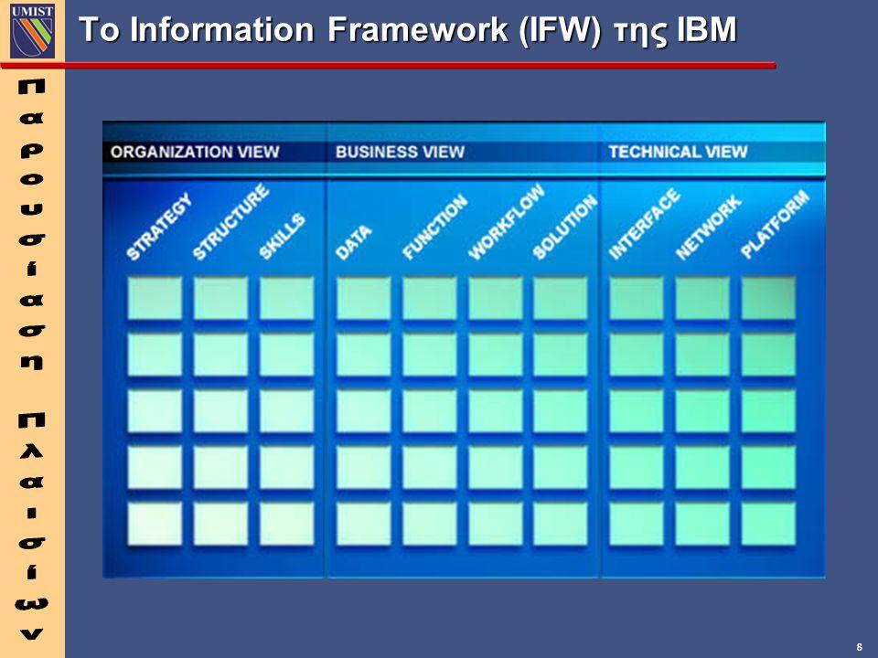 Το Information Framework (IFW) της IBM