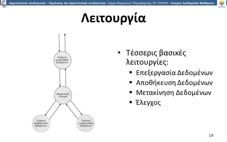 Λειτουργία Τέσσερις βασικές λειτουργίες: Επεξεργασία Δεδομένων