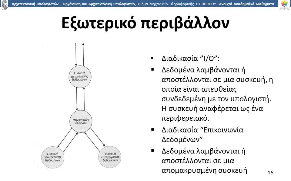 Εξωτερικό περιβάλλον Διαδικασία I/Ο :